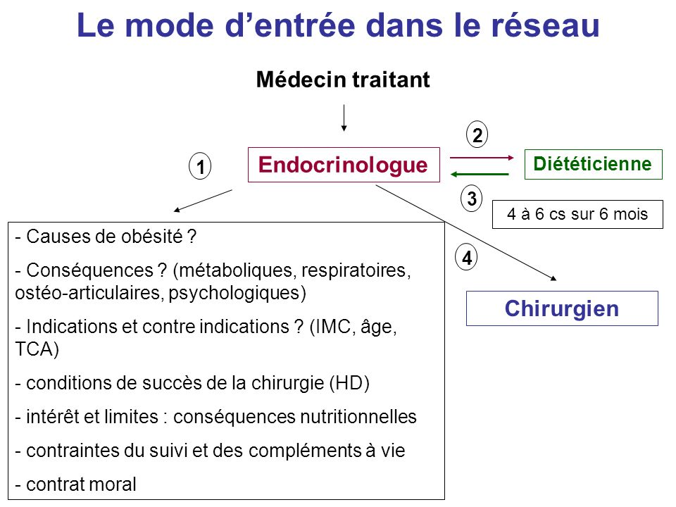 Le mode dentrée dans le réseau Médecin traitant Endocrinologue - Causes de obésité .