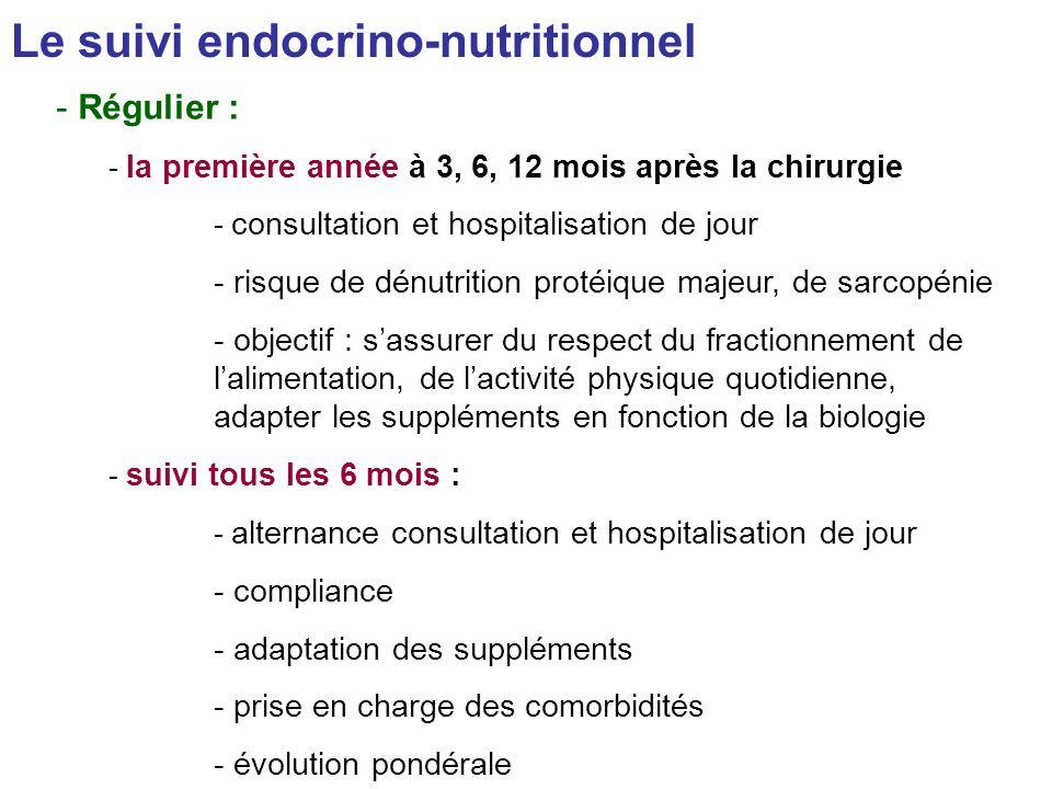 Le suivi endocrino-nutritionnel - Régulier : - la première année à 3, 6, 12 mois après la chirurgie - consultation et hospitalisation de jour - risque de dénutrition protéique majeur, de sarcopénie - objectif : sassurer du respect du fractionnement de lalimentation, de lactivité physique quotidienne, adapter les suppléments en fonction de la biologie - suivi tous les 6 mois : - alternance consultation et hospitalisation de jour - compliance - adaptation des suppléments - prise en charge des comorbidités - évolution pondérale