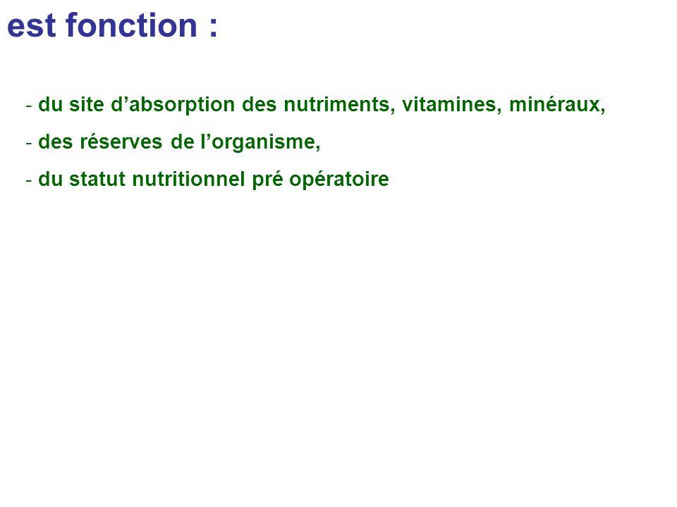 est fonction : - du site dabsorption des nutriments, vitamines, minéraux, - des réserves de lorganisme, - du statut nutritionnel pré opératoire