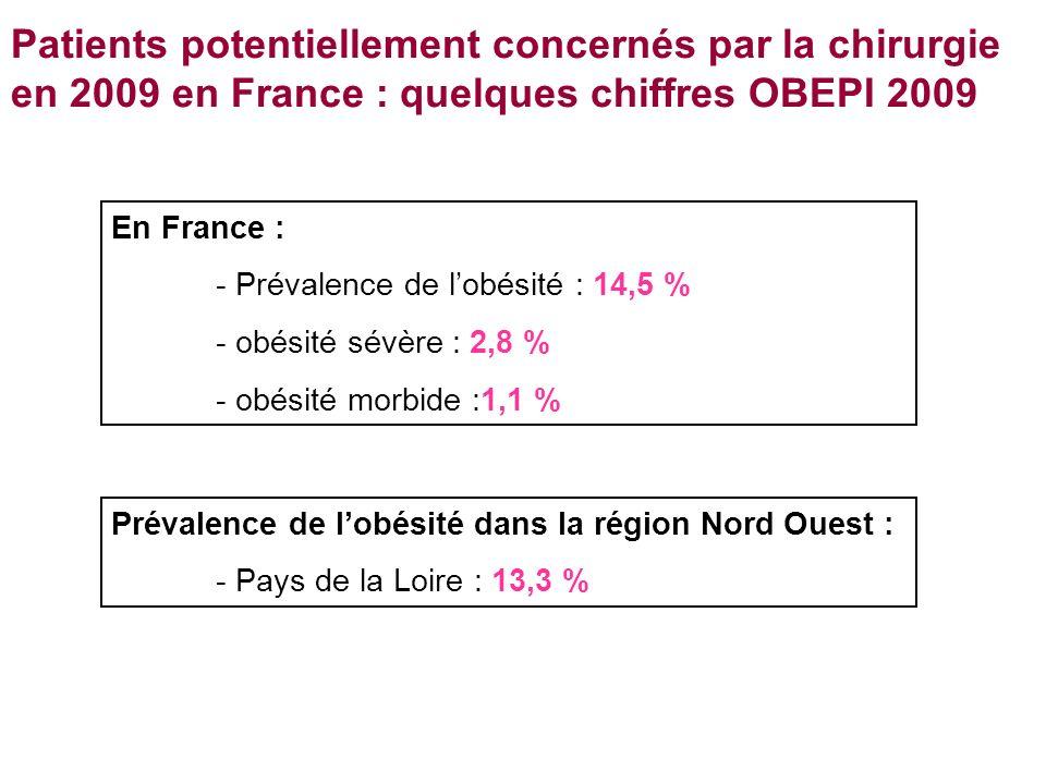 Patients potentiellement concernés par la chirurgie en 2009 en France : quelques chiffres OBEPI 2009 En France : - Prévalence de lobésité : 14,5 % - obésité sévère : 2,8 % - obésité morbide :1,1 % Prévalence de lobésité dans la région Nord Ouest : - Pays de la Loire : 13,3 %
