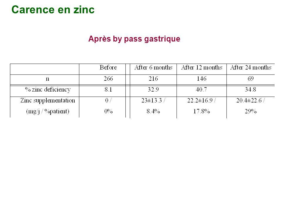Carence en zinc Après by pass gastrique