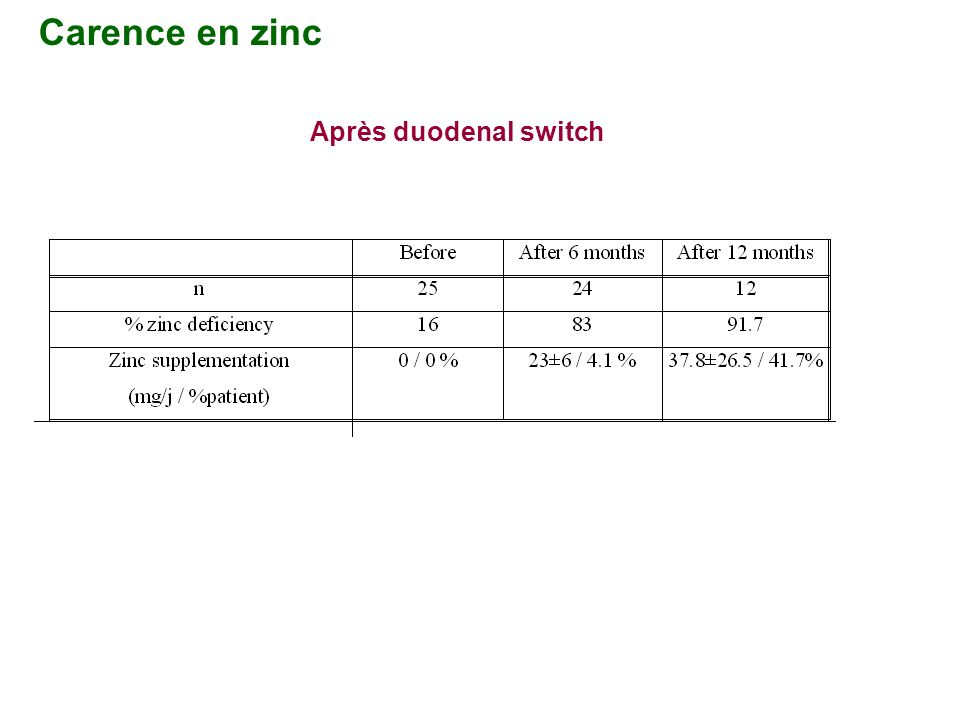 Carence en zinc Après duodenal switch