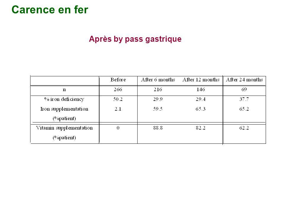 Carence en fer Après by pass gastrique