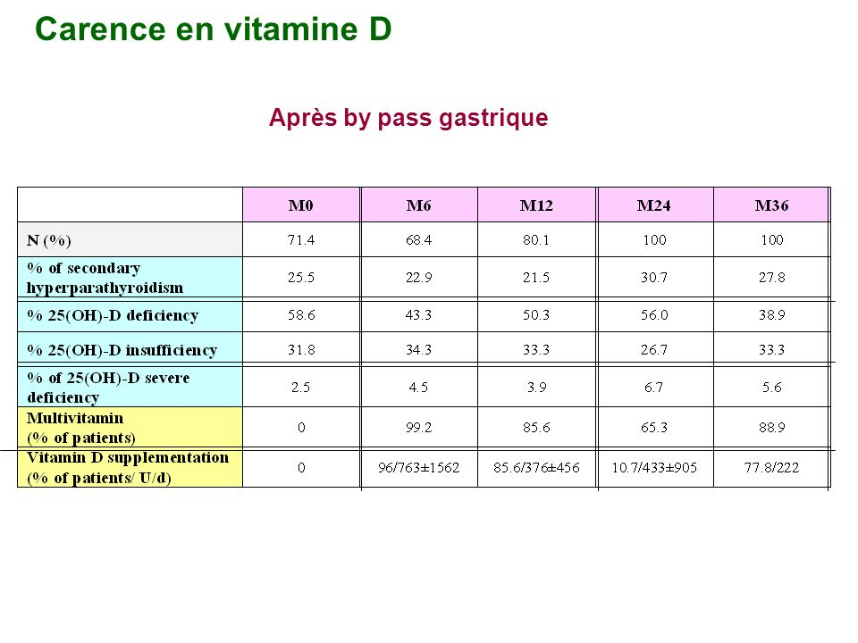 Carence en vitamine D Après by pass gastrique