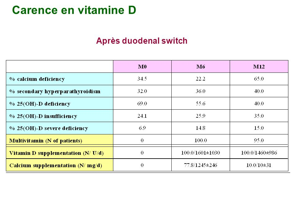 Carence en vitamine D Après duodenal switch