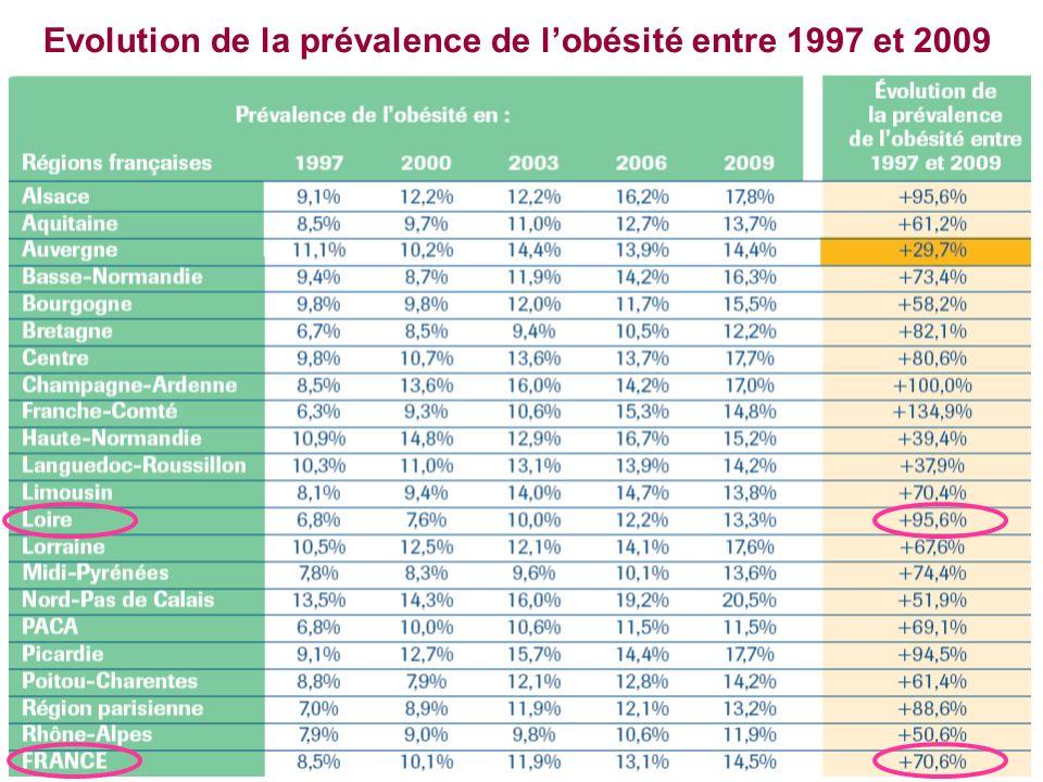 Evolution de la prévalence de lobésité entre 1997 et 2009