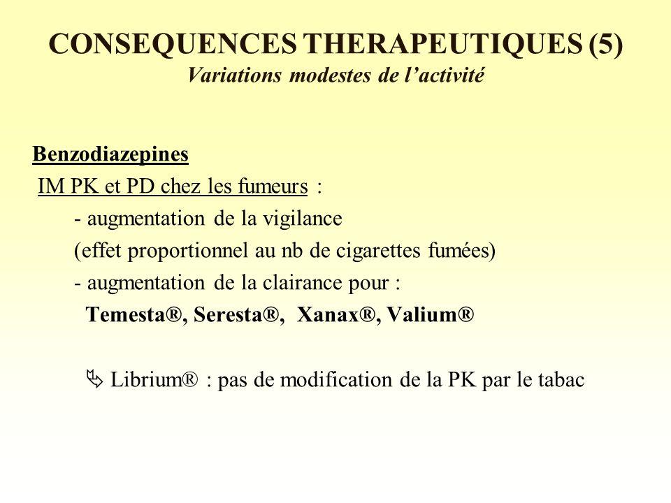 CONSEQUENCES THERAPEUTIQUES (5) Variations modestes de lactivité Benzodiazepines IM PK et PD chez les fumeurs : - augmentation de la vigilance (effet proportionnel au nb de cigarettes fumées) - augmentation de la clairance pour : Temesta®, Seresta®, Xanax®, Valium® Librium® : pas de modification de la PK par le tabac