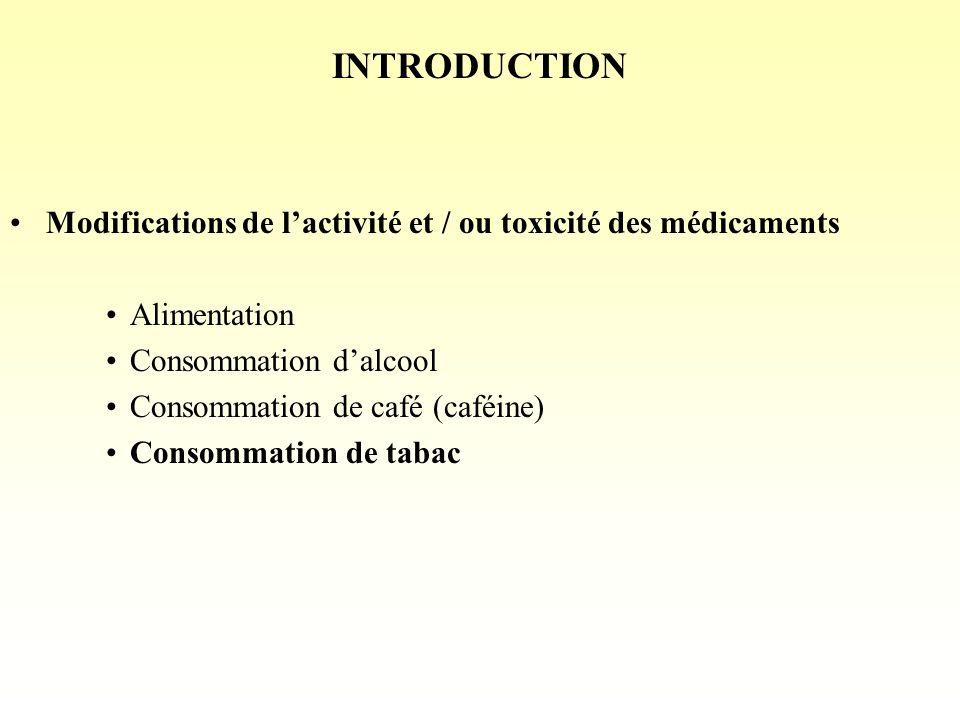 INTRODUCTION Modifications de lactivité et / ou toxicité des médicaments Alimentation Consommation dalcool Consommation de café (caféine) Consommation de tabac