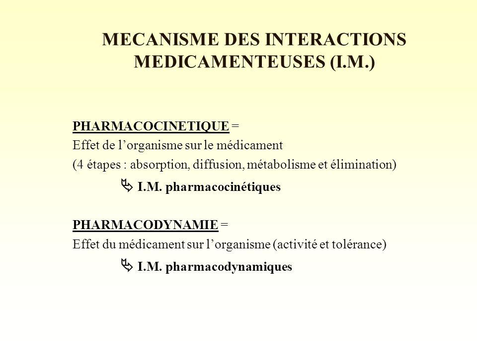 MECANISME DES INTERACTIONS MEDICAMENTEUSES (I.M.) PHARMACOCINETIQUE = Effet de lorganisme sur le médicament (4 étapes : absorption, diffusion, métabolisme et élimination) I.M.