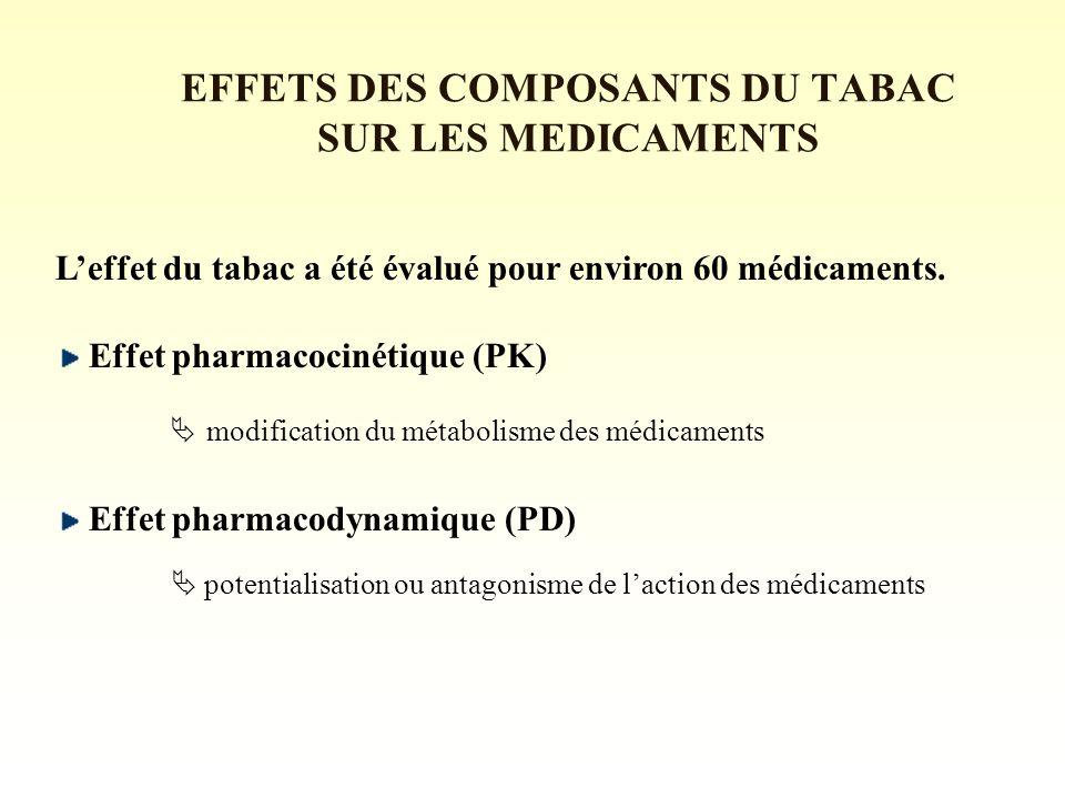 EFFETS DES COMPOSANTS DU TABAC SUR LES MEDICAMENTS Leffet du tabac a été évalué pour environ 60 médicaments.