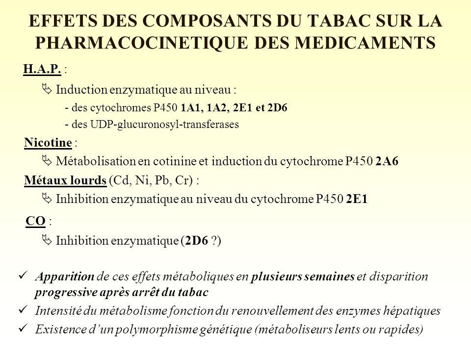 EFFETS DES COMPOSANTS DU TABAC SUR LA PHARMACOCINETIQUE DES MEDICAMENTS H.A.P.