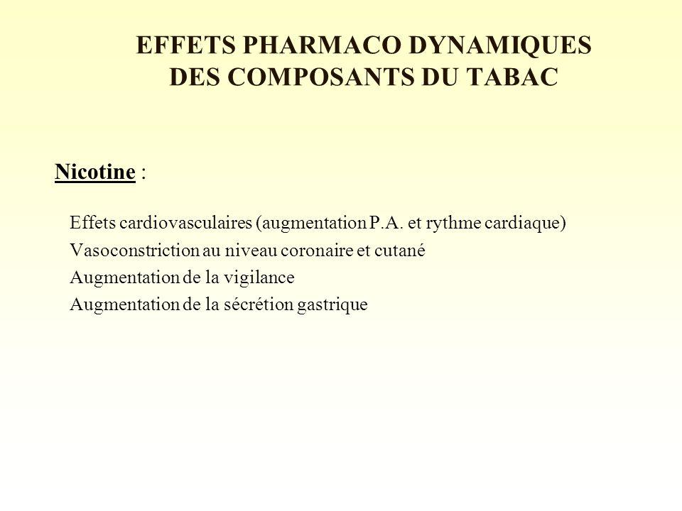 EFFETS PHARMACO DYNAMIQUES DES COMPOSANTS DU TABAC Nicotine : Effets cardiovasculaires (augmentation P.A.