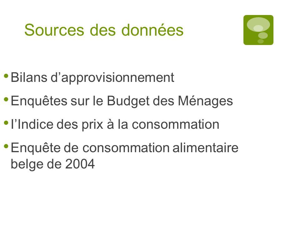 Sources des données Bilans dapprovisionnement Enquêtes sur le Budget des Ménages IIndice des prix à la consommation Enquête de consommation alimentair