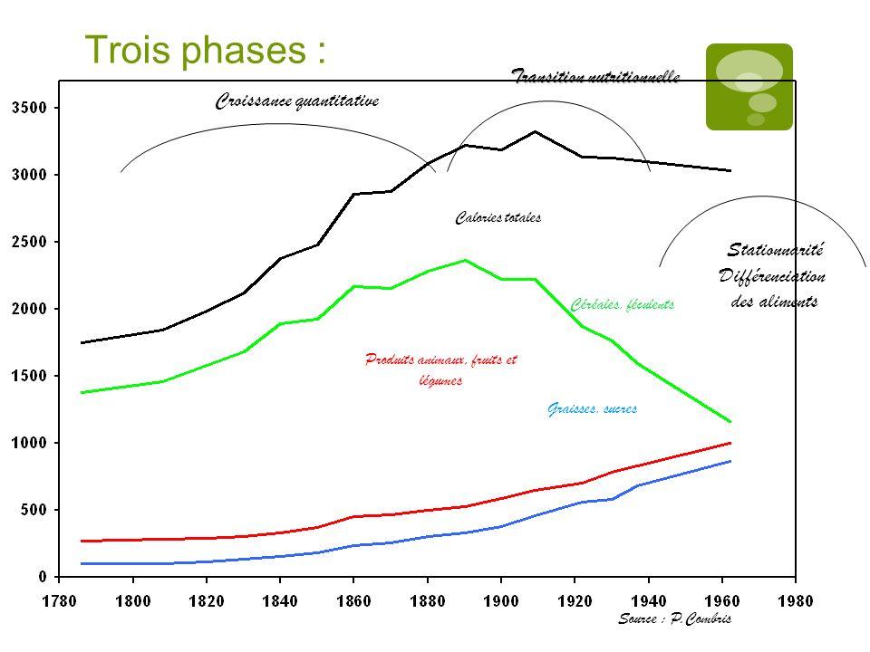 Trois phases : Croissance quantitative Transition nutritionnelle Stationnarité Différenciation des aliments Calories totales Source : P.Combris Céréal
