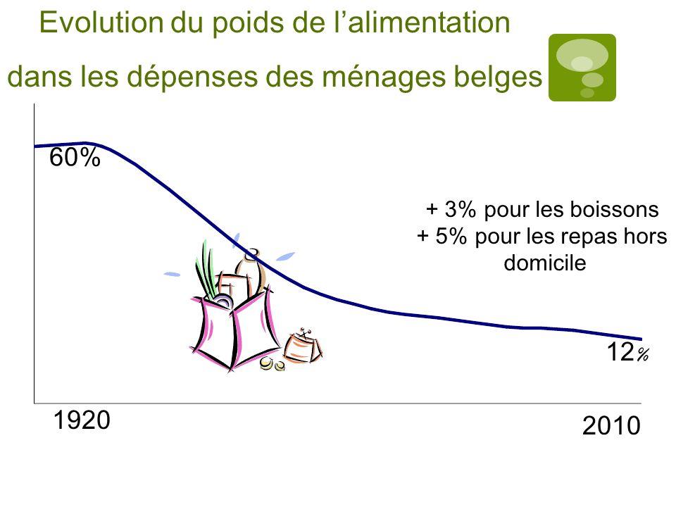 1920 2010 60% 12 % Evolution du poids de lalimentation dans les dépenses des ménages belges + 3% pour les boissons + 5% pour les repas hors domicile