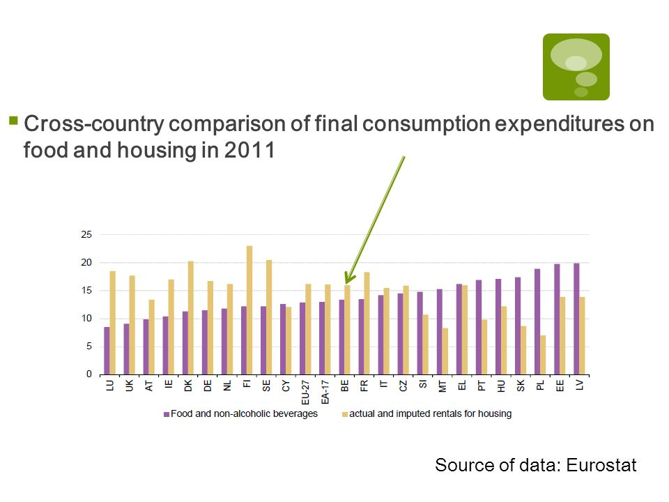 Cross-country comparison of final consumption expenditures on food and housing in 2011 Source of data: Eurostat