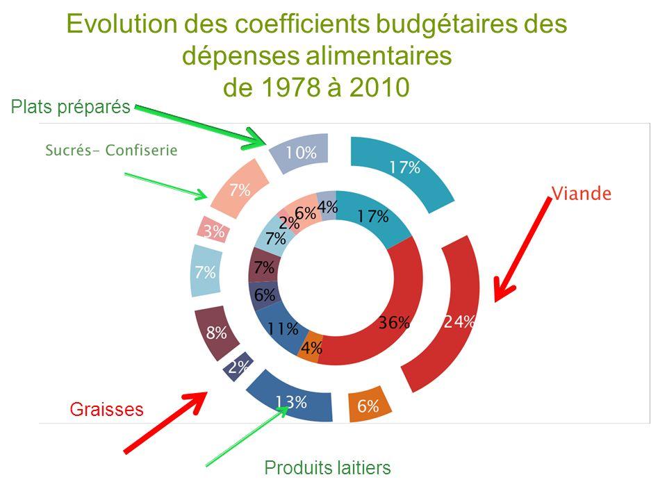 Evolution des coefficients budgétaires des dépenses alimentaires de 1978 à 2010 Graisses Plats préparés Produits laitiers