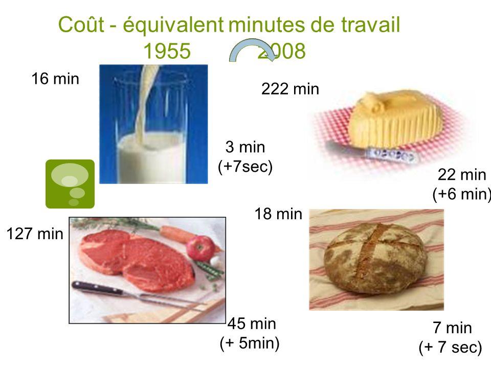 Coût - équivalent minutes de travail 1955 2008 16 min 3 min (+7sec) 22 min (+6 min) 222 min 7 min (+ 7 sec) 18 min 127 min 45 min (+ 5min)