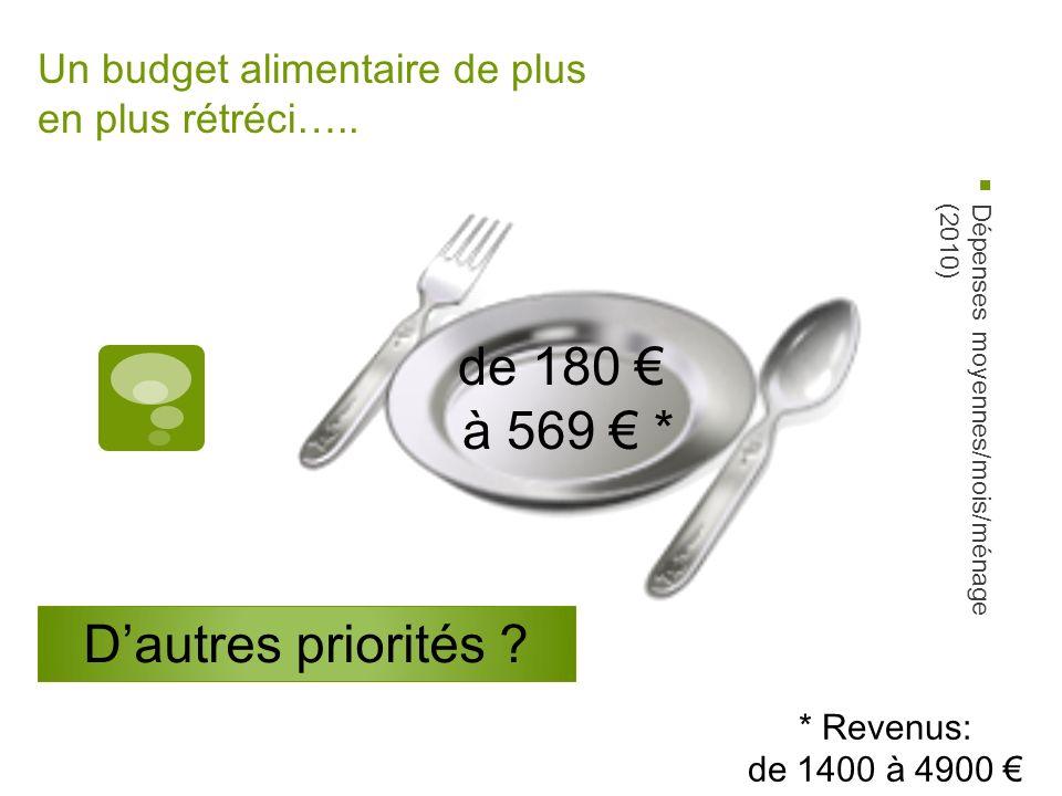Un budget alimentaire de plus en plus rétréci….. Dépenses moyennes/mois/ménage(2010) de 180 à 569 * * Revenus: de 1400 à 4900 Dautres priorités ?