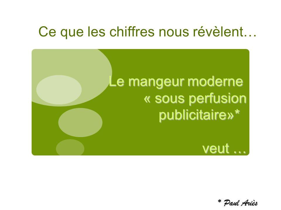 Ce que les chiffres nous révèlent… Le mangeur moderne « sous perfusion publicitaire»* veut … * Paul Ariès