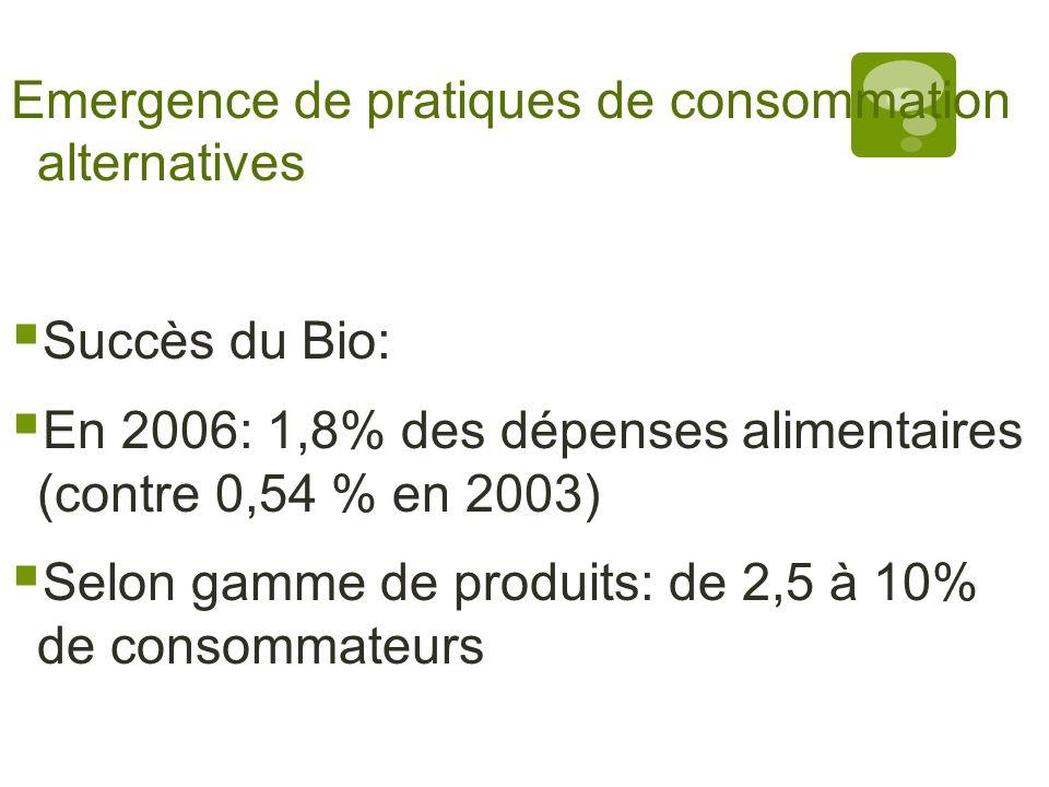 Emergence de pratiques de consommation alternatives Succès du Bio: En 2006: 1,8% des dépenses alimentaires (contre 0,54 % en 2003) Selon gamme de prod