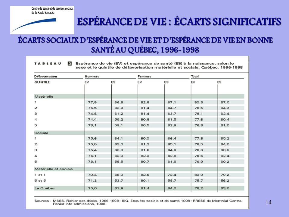 14 ÉCARTS SOCIAUX DESPÉRANCE DE VIE ET DESPÉRANCE DE VIE EN BONNE SANTÉ AU QUÉBEC, 1996-1998 ESPÉRANCE DE VIE : ÉCARTS SIGNIFICATIFS