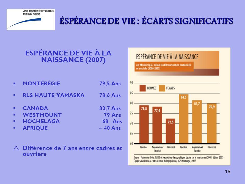 15 ÉSPÉRANCE DE VIE : ÉCARTS SIGNIFICATIFS ESPÉRANCE DE VIE À LA NAISSANCE (2007) MONTÉRÉGIE79,5 Ans RLS HAUTE-YAMASKA78,6 Ans CANADA80,7 Ans WESTMOUN