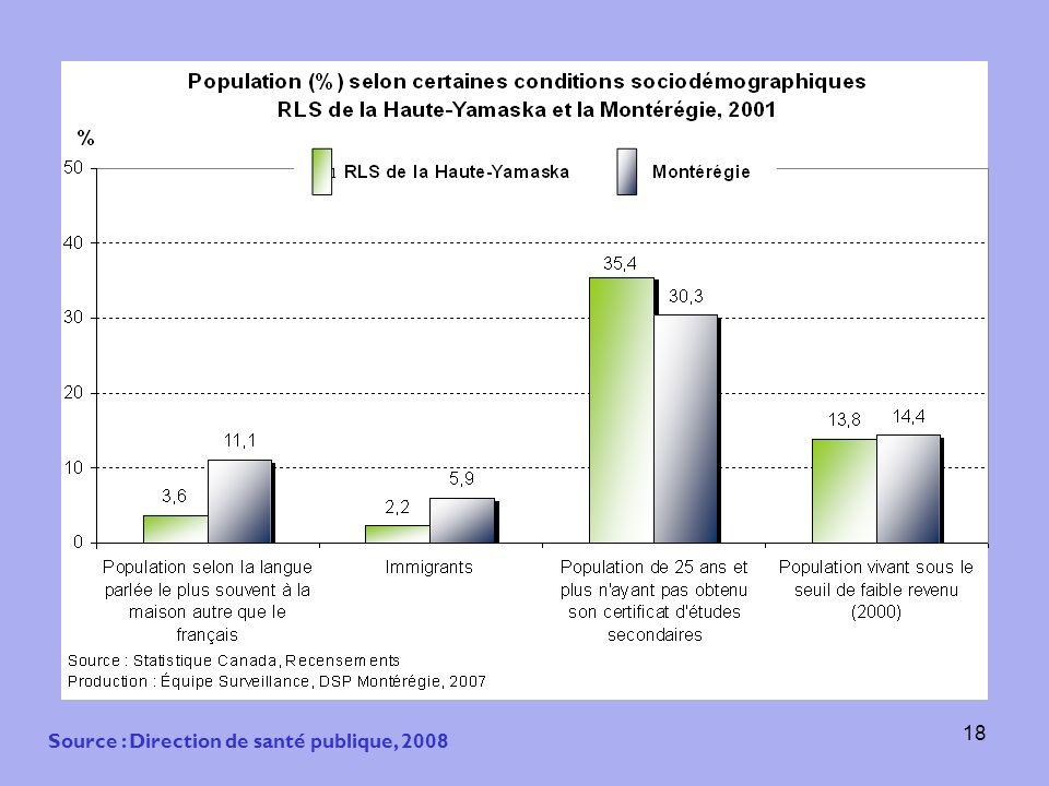 18 Source : Direction de santé publique, 2008