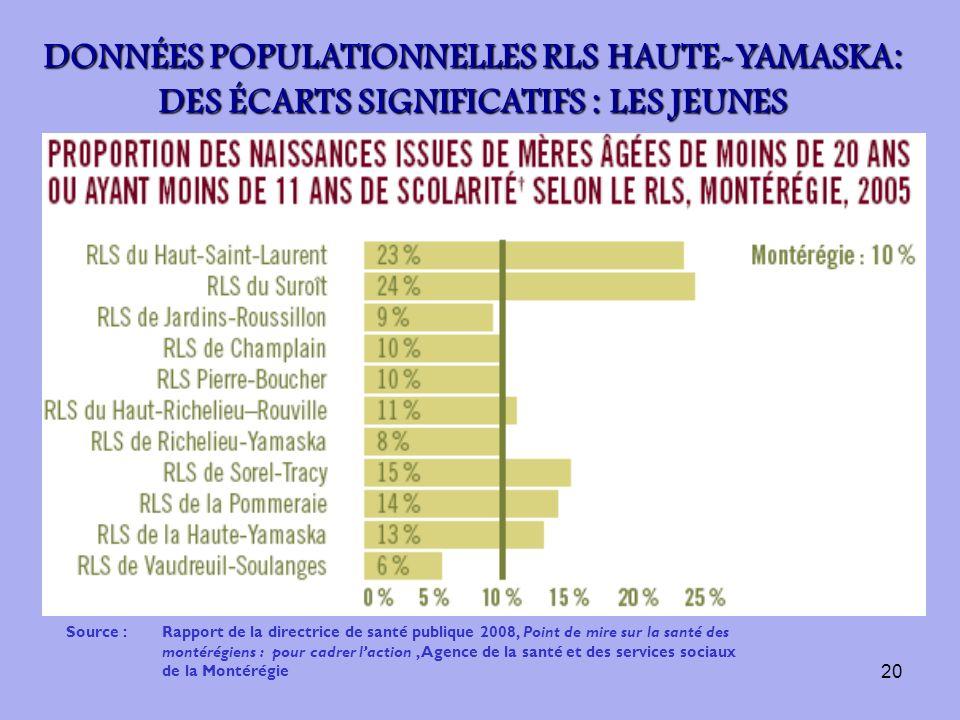 20 Source :Rapport de la directrice de santé publique 2008, Point de mire sur la santé des montérégiens : pour cadrer laction, Agence de la santé et d