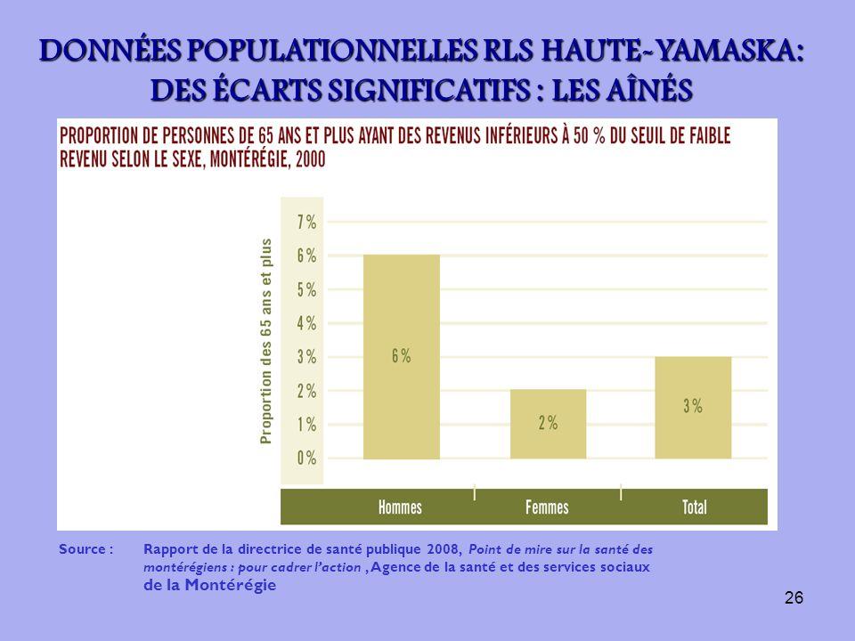 26 Source :Rapport de la directrice de santé publique 2008, Point de mire sur la santé des montérégiens : pour cadrer laction, Agence de la santé et d