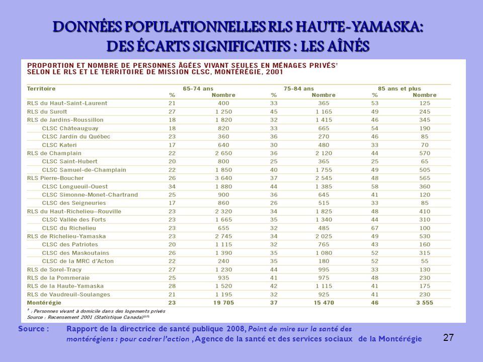 27 Source :Rapport de la directrice de santé publique 2008, Point de mire sur la santé des montérégiens : pour cadrer laction, Agence de la santé et d