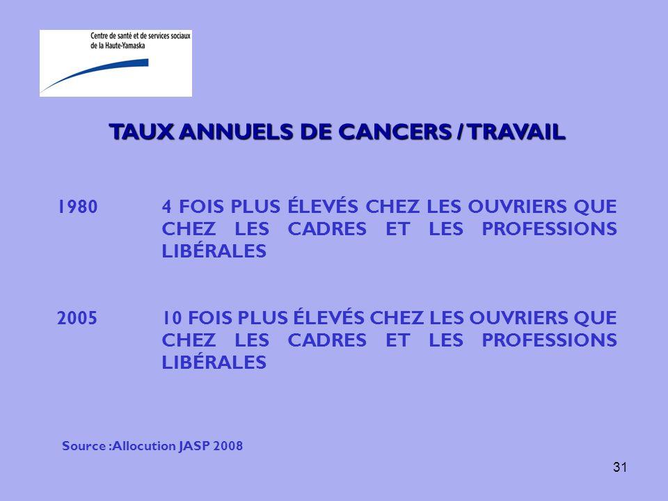 31 TAUX ANNUELS DE CANCERS / TRAVAIL 19804 FOIS PLUS ÉLEVÉS CHEZ LES OUVRIERS QUE CHEZ LES CADRES ET LES PROFESSIONS LIBÉRALES 200510 FOIS PLUS ÉLEVÉS