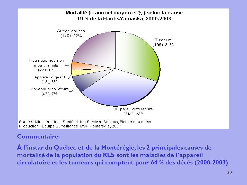 32 Commentaire: À linstar du Québec et de la Montérégie, les 2 principales causes de mortalité de la population du RLS sont les maladies de lappareil