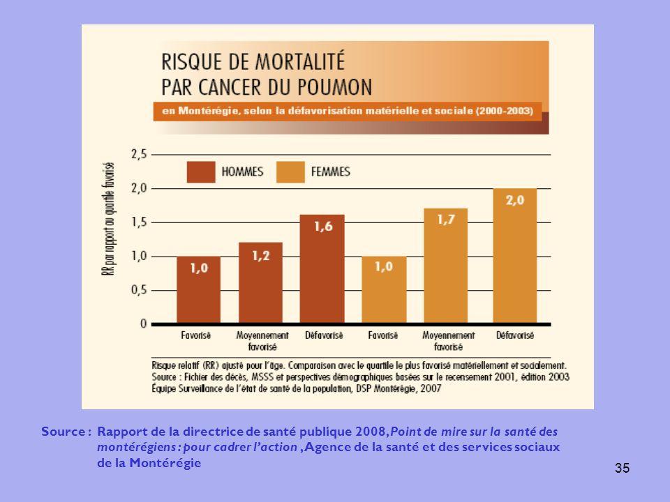 35 Source : Rapport de la directrice de santé publique 2008, Point de mire sur la santé des montérégiens : pour cadrer laction, Agence de la santé et