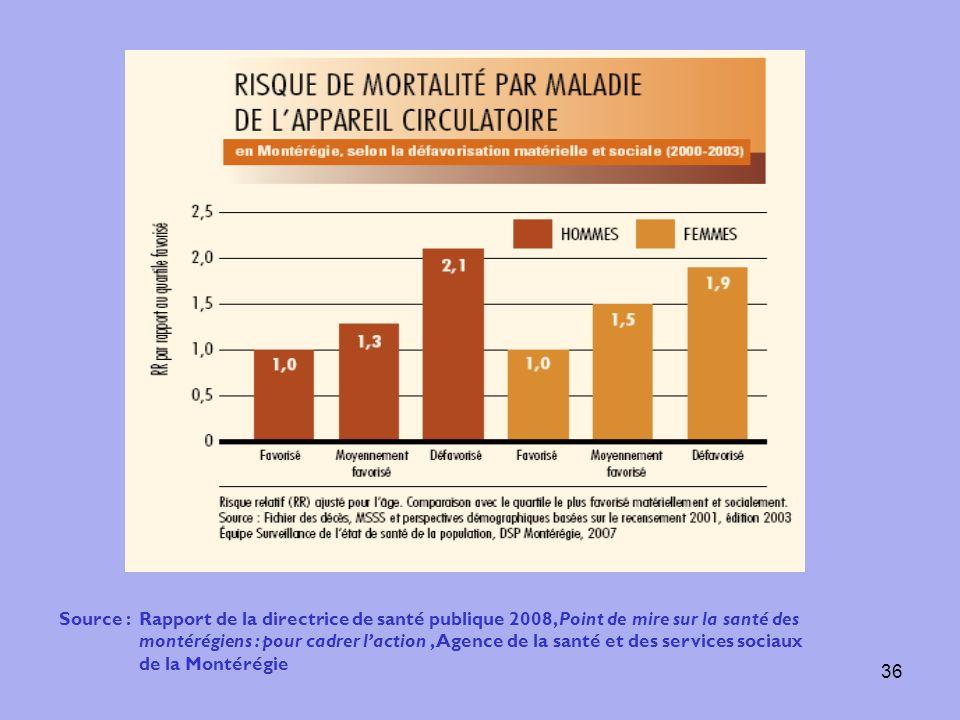 36 Source : Rapport de la directrice de santé publique 2008, Point de mire sur la santé des montérégiens : pour cadrer laction, Agence de la santé et