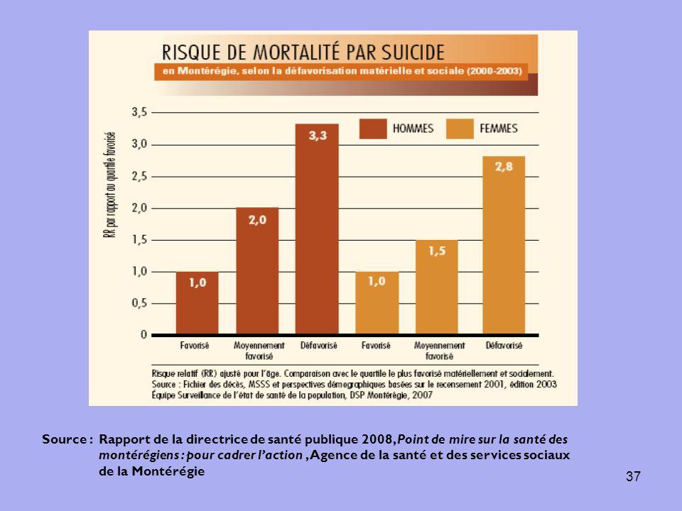 37 Source : Rapport de la directrice de santé publique 2008, Point de mire sur la santé des montérégiens : pour cadrer laction, Agence de la santé et