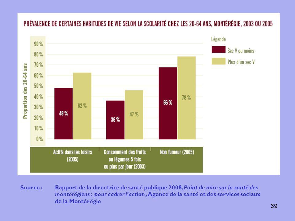 39 Source :Rapport de la directrice de santé publique 2008, Point de mire sur la santé des montérégiens : pour cadrer laction, Agence de la santé et d
