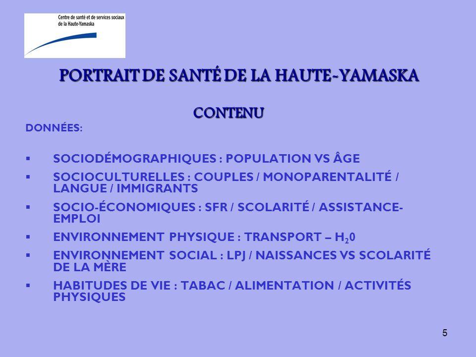 6 PORTRAIT DE SANTÉ DE LA HAUTE-YAMASKA CONTENU (suite) DONNÉES: SOCIODÉMOGRAPHIQUES : POPULATION VS ÂGE SOCIOCULTURELLES : COUPLES / MONOPARENTALITÉ / LANGUE / IMMIGRANTS SOCIO-ÉCONOMIQUES : SFR / SCOLARITÉ / ASSISTANCE- EMPLOI ENVIRONNEMENT PHYSIQUE : TRANSPORT – H 2 0 ENVIRONNEMENT SOCIAL : LPJ / NAISSANCES VS SCOLARITÉ DE LA MÈRE HABITUDES DE VIE : TABAC / ALIMENTATION / ACTIVITÉS PHYSIQUES