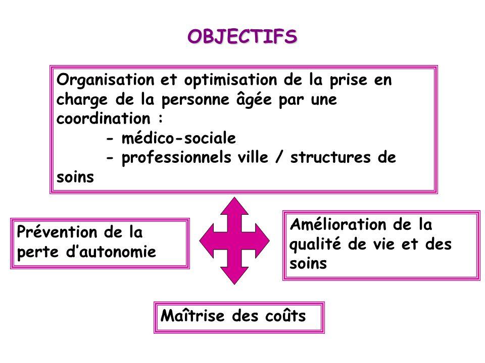 Organisation et optimisation de la prise en charge de la personne âgée par une coordination : - médico-sociale - professionnels ville / structures de