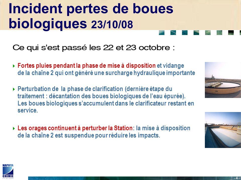 - 5 - Le 22 octobre au soir, suite à 2 arrêts intempestifs du groupe électrogène, lexploitant constate une panne au niveau de la pompe servant à faciliter lévacuation des boues au fond du clarificateur.