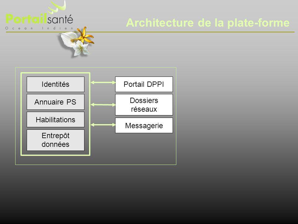 Identités Annuaire PS Entrepôt données Habilitations Portail DPPI Messagerie Dossiers réseaux Architecture de la plate-forme