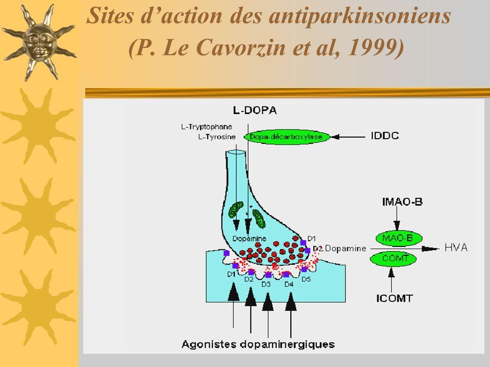 Sites daction des antiparkinsoniens (P. Le Cavorzin et al, 1999)