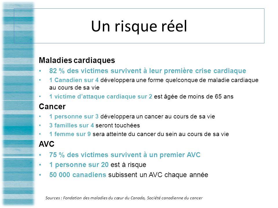 Un risque réel Maladies cardiaques 82 % des victimes survivent à leur première crise cardiaque 1 Canadien sur 4 développera une forme quelconque de maladie cardiaque au cours de sa vie 1 victime dattaque cardiaque sur 2 est âgée de moins de 65 ans Cancer 1 personne sur 3 développera un cancer au cours de sa vie 3 familles sur 4 seront touchées 1 femme sur 9 sera atteinte du cancer du sein au cours de sa vie AVC 75 % des victimes survivent à un premier AVC 1 personne sur 20 est à risque 50 000 canadiens subissent un AVC chaque année Sources : Fondation des maladies du cœur du Canada, Société canadienne du cancer
