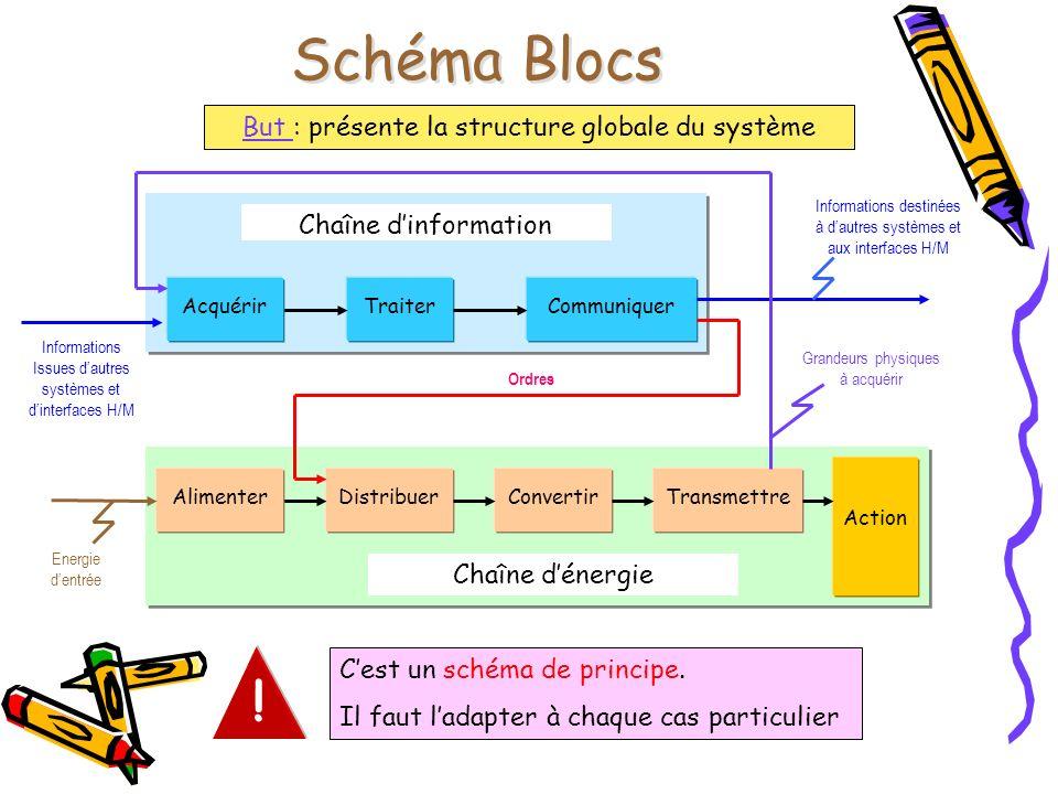 Schéma Blocs Chaîne dinformation Chaîne dénergie DistribuerConvertir TransmettreTraiterCommuniquer Action Acquérir Informations Issues dautres système