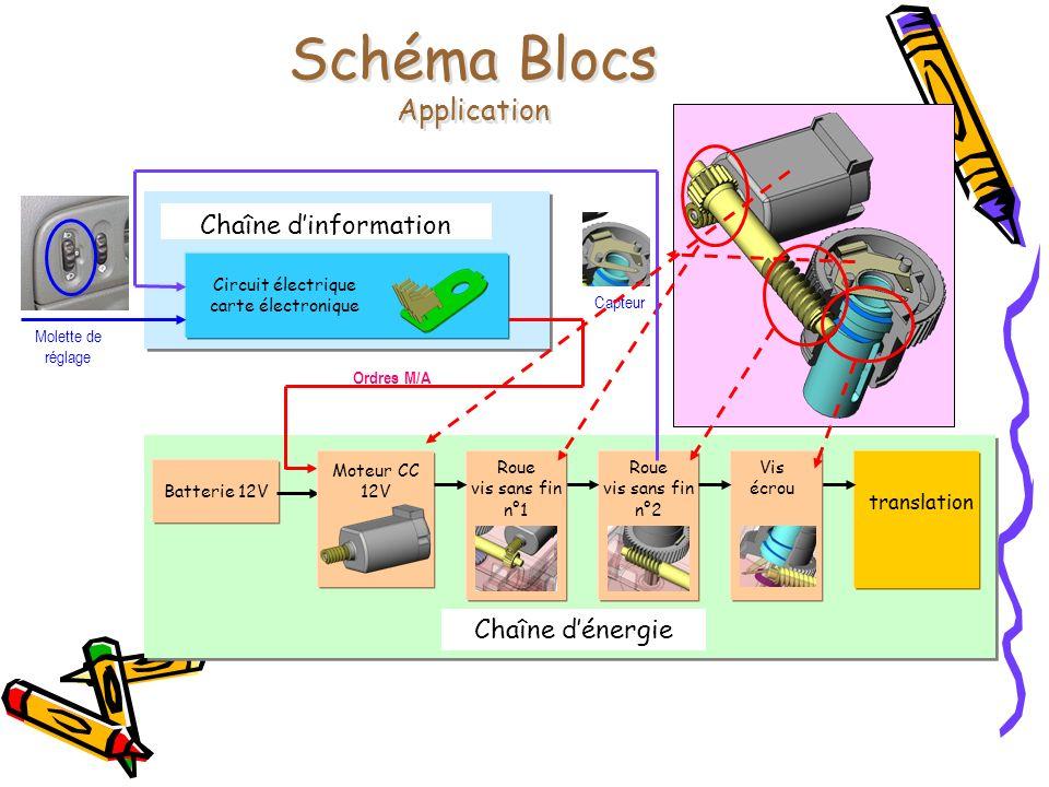 Chaîne dinformation Chaîne dénergie Schéma Blocs Application Batterie 12V Ordres M/A Molette de réglage Circuit électrique carte électronique Moteur C