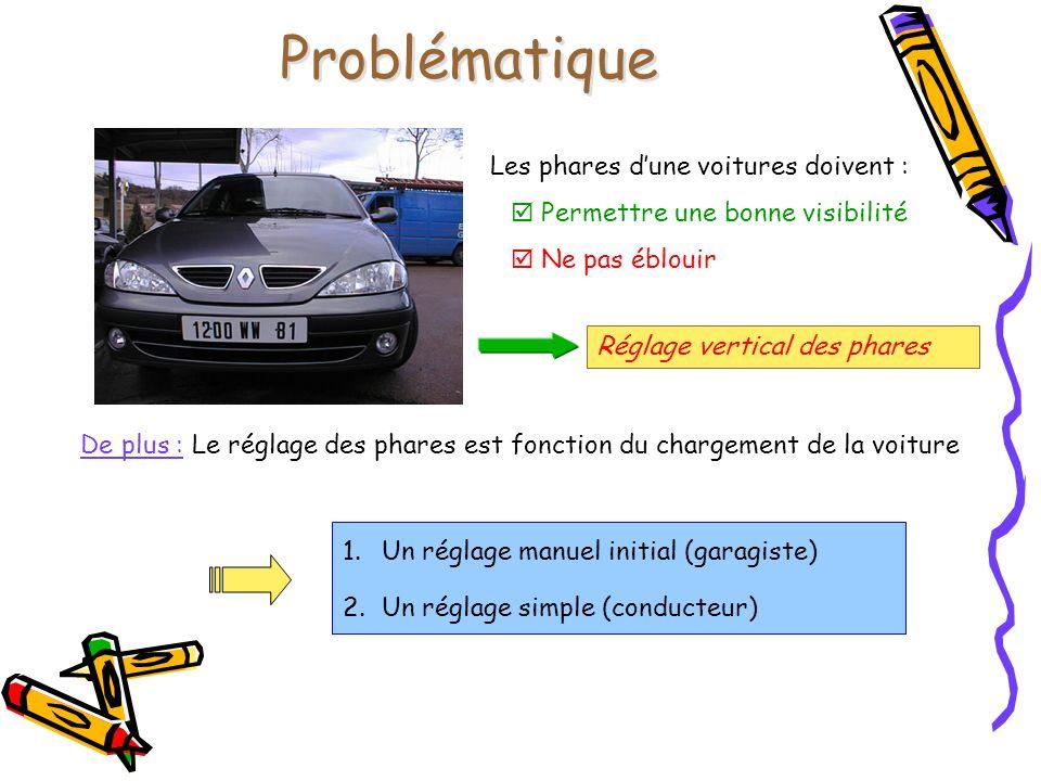 Problématique Les phares dune voitures doivent : Permettre une bonne visibilité Ne pas éblouir Réglage vertical des phares De plus : Le réglage des ph