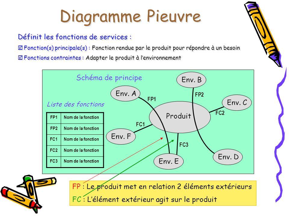 Produit Diagramme Pieuvre Définit les fonctions de services : Fonction(s) principale(s) : Fonction rendue par le produit pour répondre à un besoin Fon