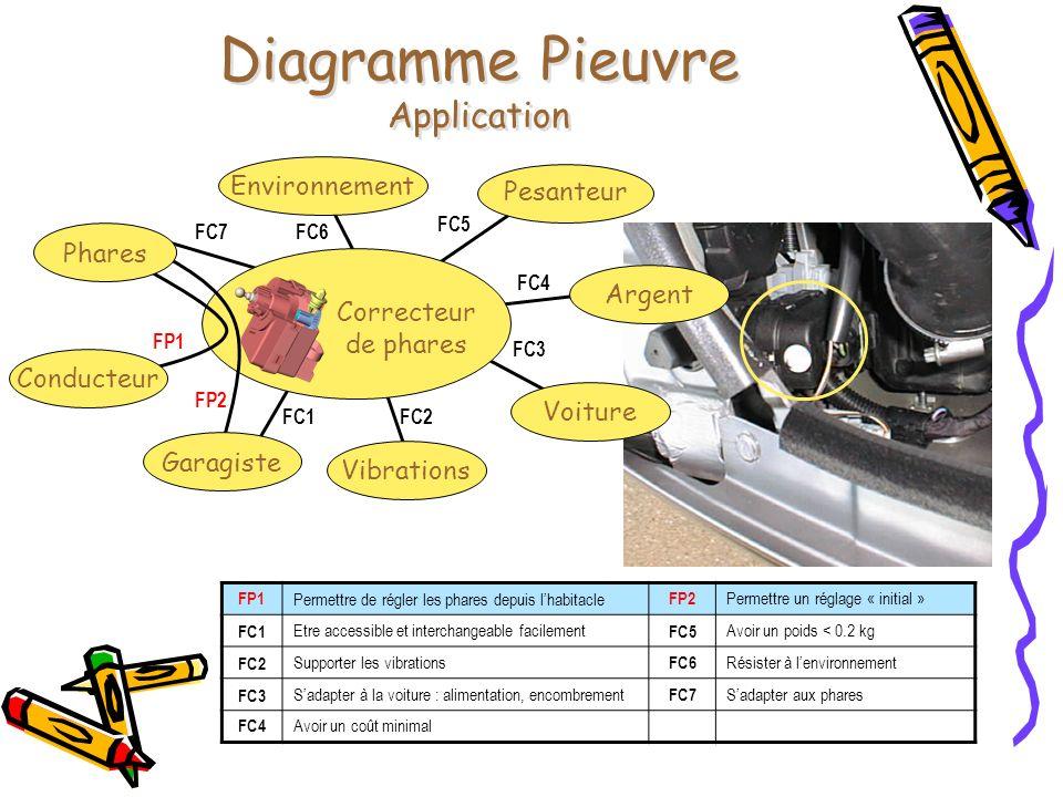 Correcteur de phares Diagramme Pieuvre Application Phares Voiture Pesanteur VibrationsConducteurEnvironnementGaragisteArgent FP1 FP2 FC1FC2 FC3 FC4 FC