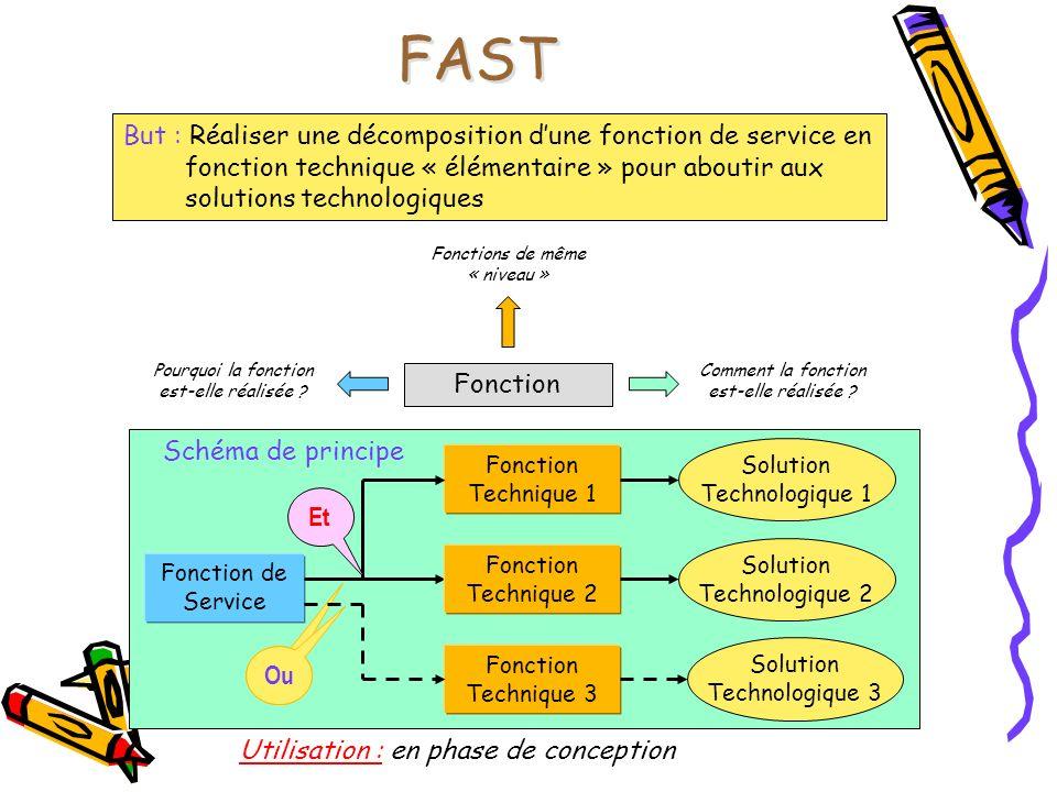 FAST But : Réaliser une décomposition dune fonction de service en fonction technique « élémentaire » pour aboutir aux solutions technologiques Fonctio