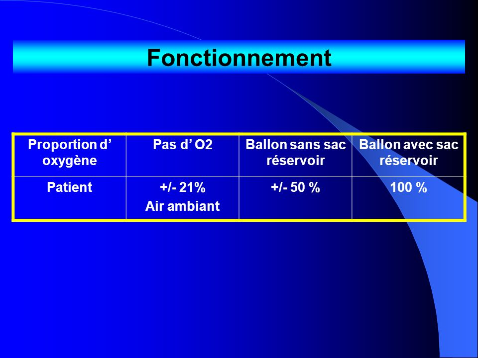 Fonctionnement Proportion d oxygène Pas d O2Ballon sans sac réservoir Ballon avec sac réservoir Patient+/- 21% Air ambiant +/- 50 %100 %